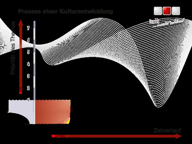 Kulturentwicklung_[Ablauf]_280 x 210 mm-01